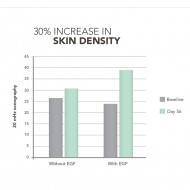 EGF Serum Graph Skin Density Biotylab