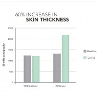 EGF Serum graph skin thickness Biotylab
